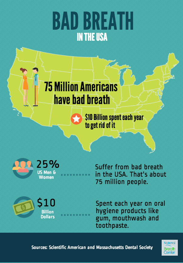 Statistics on bad breath in the United States